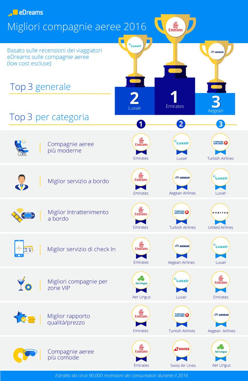 edreams infografica